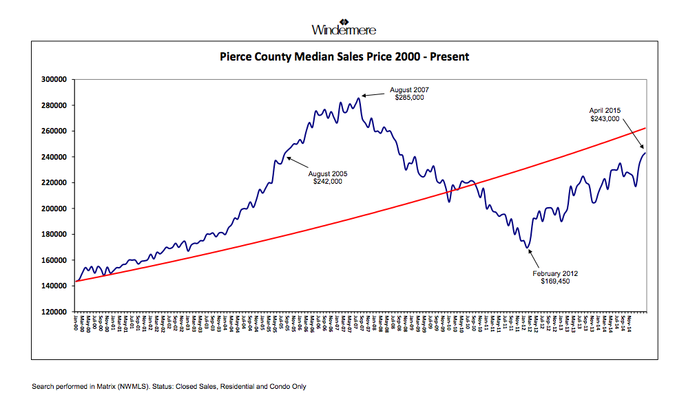 Pierce County Median Sales Price 2000 - Present