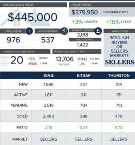 Tacoma real estate market december 2020 median home price